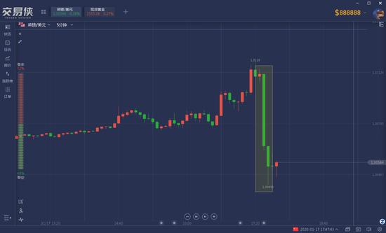 英国央行1月降息概率直飙至75% 英镑兑美元一度大跌|金手指集团
