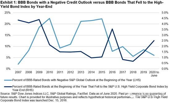 公司债降级案例增多 美国高收益债市场总量增加880亿美元,个人外汇交易平台