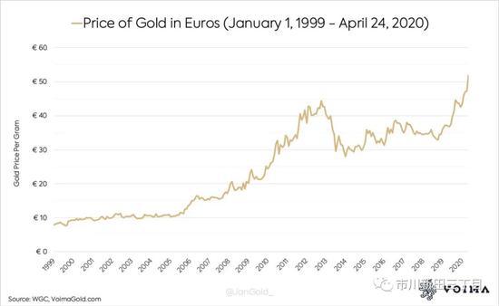 欧元自诞生以来与金价的比值下跌了85%_外汇平台排行榜