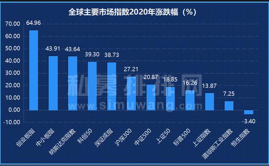 私募基金2020年度冠军诞生 568只收益翻倍
