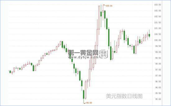 国际油价崩跌引爆避险 美元周线上涨短期走势仍强劲+230美金
