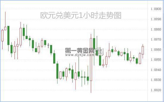 欧元兑美元维持弱势 欧盟峰会在即或加重欧元压力_SuperTrader Markets