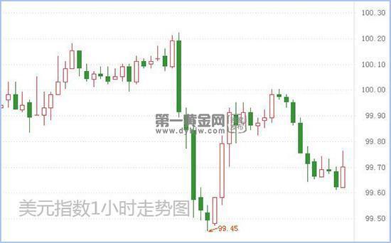 双重压力 美联储政策声明将公布!美元短线面临抛售|汇外汇指标