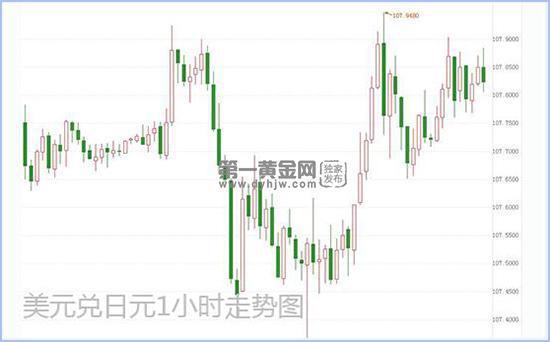 日本敲定第二次补充预算案 美元兑日元仍处于上升通道_安易永投