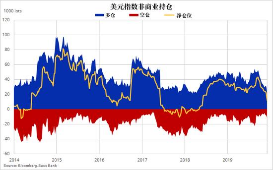 美元唱衰声一片 三大预测最精准投行终于发声 中文外汇交易平台