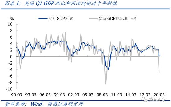 """美国GDP增速创十年新低 经济将迎来""""至暗时刻""""_壹汇环球"""