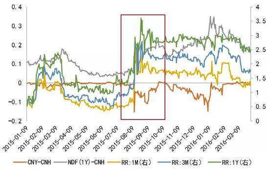 人民币汇率市场情绪指标有效性几何?-1月31日