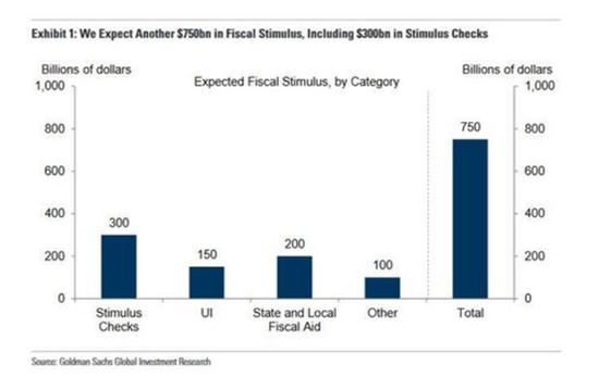 全球屏息以待!或达2万亿美元 拜登经济刺激计划要公布了,IG Markets