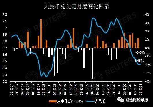 连升八个月后 人民币汇率在2月会否迎来转折期?_炒外汇平台