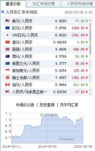 美元指数持续大跌 人民币中间价报6.9260上调77点,特朗普取消访问丹麦