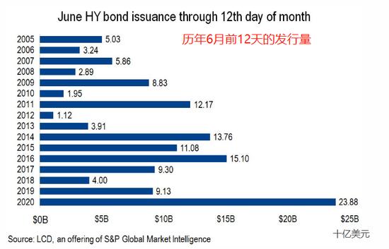 美联储点燃垃圾债发行狂潮 高收益债市场经历最繁忙6月+外汇风险管理
