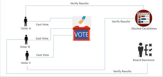 图2 区块链可以实现货币和敏感信息的点对点P2P安全传输