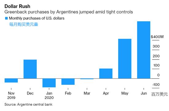 阿根廷人对比索失去信心的五个迹象_非农数据分析