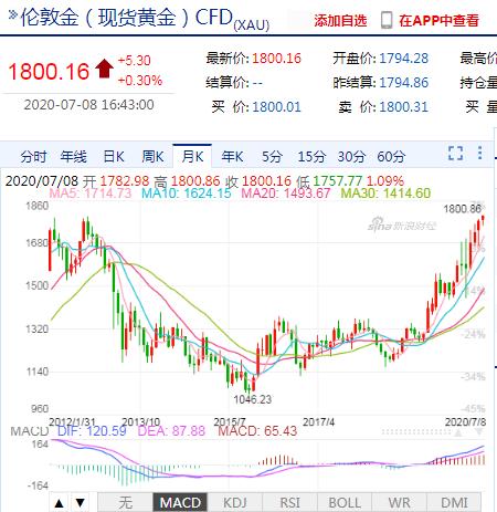 现货黄金站上1800美元/盎司 为2011年11月以来首次+外汇交易平台