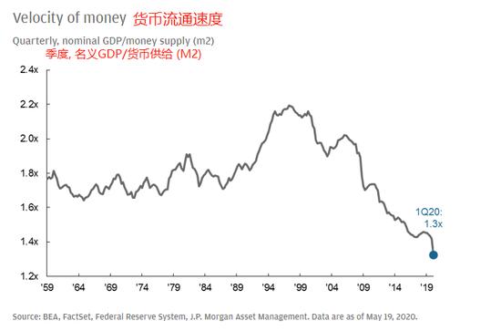 摩根大通:美联储扩张性货币政策可能不会使通胀失控_fxdd外汇返佣