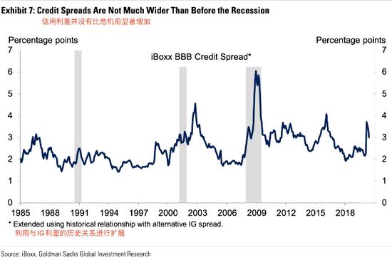 高盛研究表明:美联储应将信贷政策纳入常规工具箱_MEX GROUP