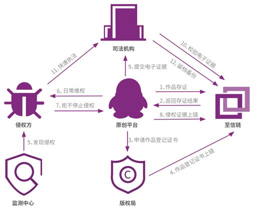 深度报告:区块链政务助力中国驶入智慧政府快车道|电子政务_LibraChina_LibraChina