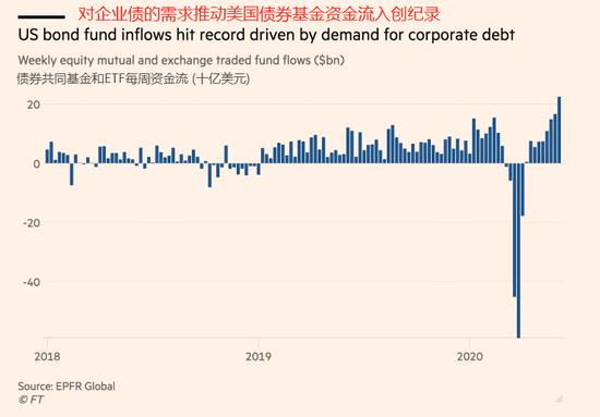 企业债投资需求回升 美国债券基金上周获225亿美元资金流入,52美金