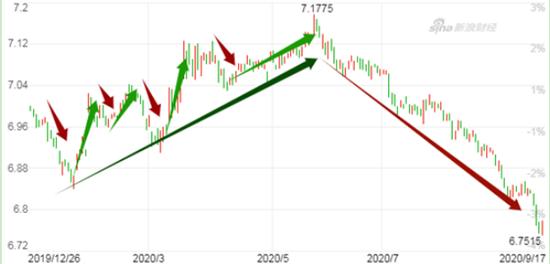 市场分析:人民币大幅升值 企业拆招应对汇率大震荡,外盘美原油期货怎么开户