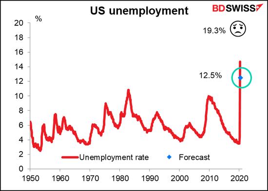 6月非农就业人数料增加300万 失业率或透露更多信息?|人民币 外汇交易货币