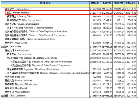 货币当局资产负债表(单位:亿元人民币 )