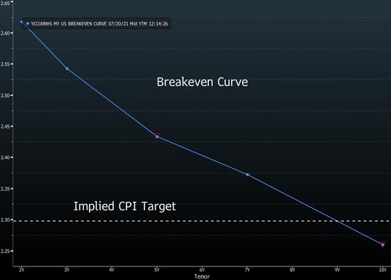 美债价格显示通胀仍被视为一个问题 但美联储不会在乎