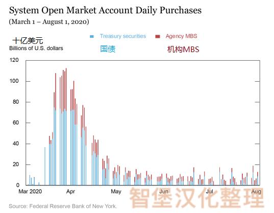 纽约联储:美联储的市场干预历史,外汇交易软件