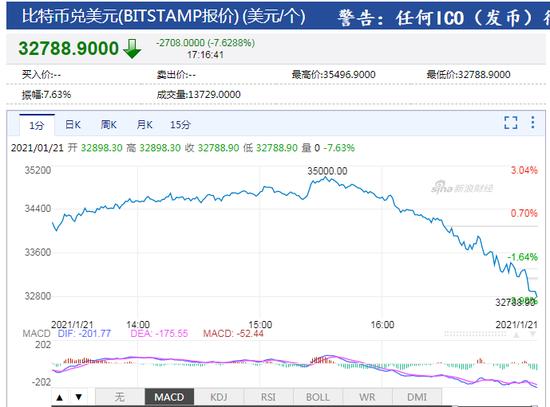 比特币跌破33000美元关口 日内跌超7.6%_ 外汇交易知识