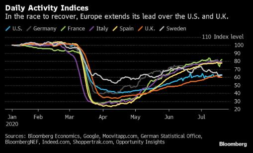 实属罕见!疫情应对显成效 欧元区经济表现将超过美国_mt4搭建