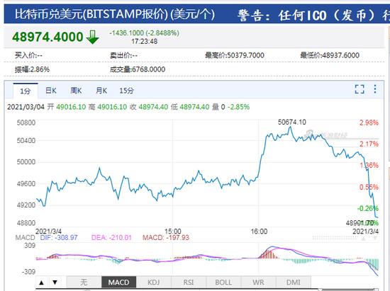 比特币跌回49000美元/枚下方 日内跌幅近3%_新浪财经_新浪网