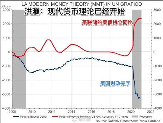 洪灏:美联储开始实施现代货币理论 印钱补财政赤字+外汇在线交易