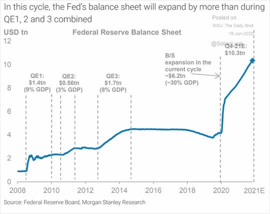 摩根士丹利:美联储资产负债表规模明年底将超10万亿美元|外汇返佣超市