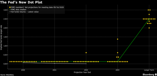美联储暗示接近于零的政策利率将至少维持三年-网上外汇交易平台