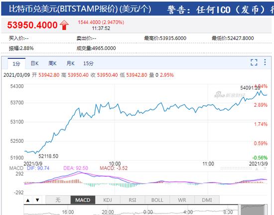 比特币站上54000美元/枚 日内涨幅达3%_新浪财经_新浪网