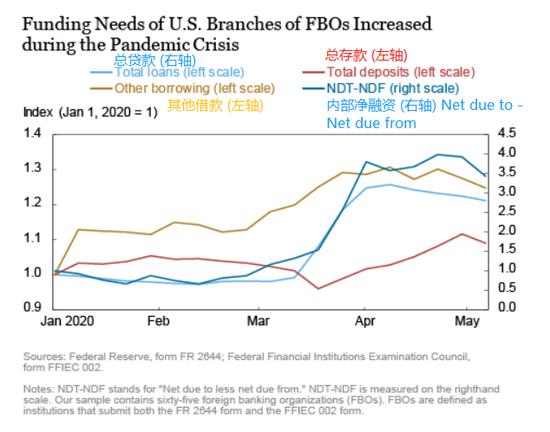 解读:美联储互换额度竟也能帮到企业信贷市场?+外汇交易过程