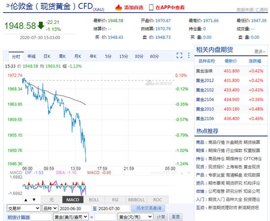 现货黄金日内跌超1% 跌破1950美元/盎司-炒黄金平台