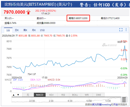 比特币价格上破8000美元 刷新3月10日以来新高_外汇分析