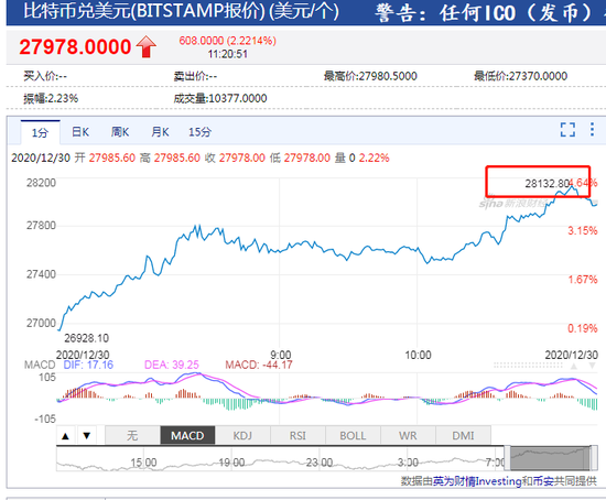 据bitstamp报价比特币站上28100美元 再创历史新高+KVB昆仑国际