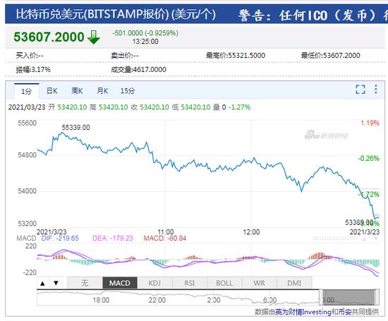 比特币跌破54000美元 鲍威尔昨夜批评比特币没有价值支撑_xdxex财经_xdxex网