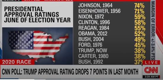 历届总统大选之年的支持率,约翰逊最高(74%),其次是艾森豪威尔,然后是尼克松与克林顿