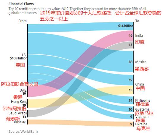 今年移民工人将无钱可汇 向发展中国家的汇款将减少20%-gbpusd