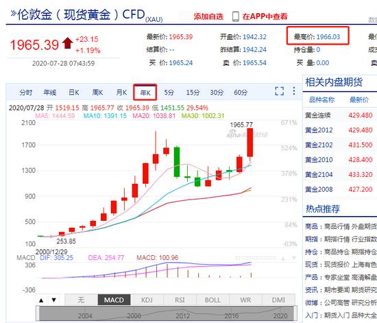 现货黄金升破1965美元/盎司!日内涨逾1.1% 续创历史新高,中国最大外汇返佣网