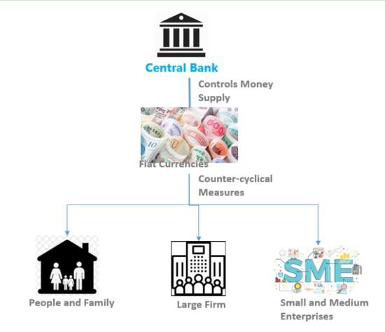 图4 央行通过控制货币供给来逆周期调节经济