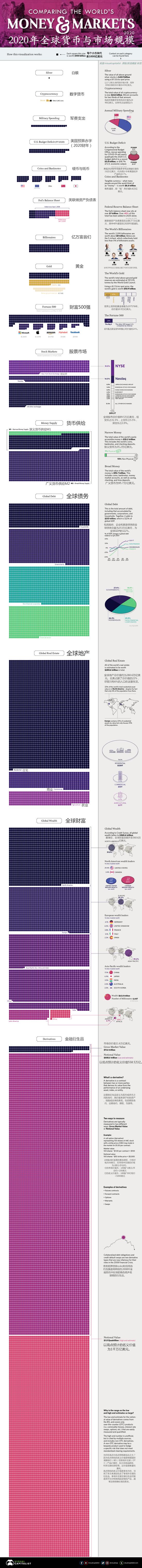一图看懂:2020年全球货币与市场规模-nordfx