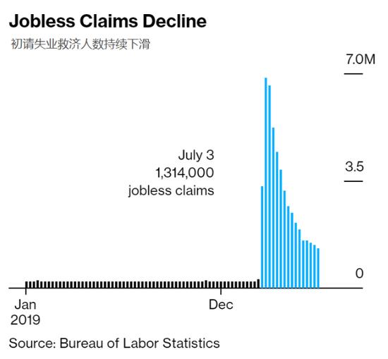 美国仍有超3000万人正领取失业保险福利|etx