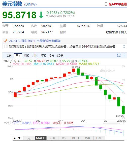 美元指数重挫失守96 在岸、离岸人民币双双升值收复6.93,chaos is a ladder