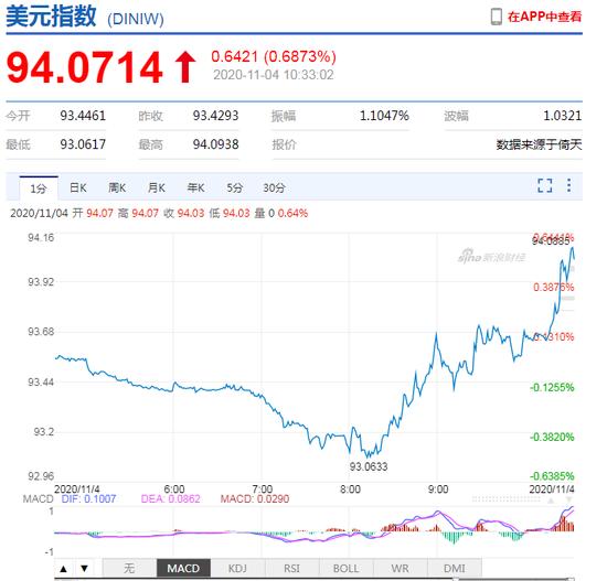 美元指数大幅拉升!离岸人民币日内贬值逾600点 黄金快速下挫-网上炒外汇
