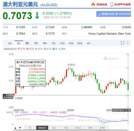 """澳洲联储主席""""鸽""""声嘹亮!澳元兑美元延续跌势 日内跌逾1.4%_外汇交易 出场"""