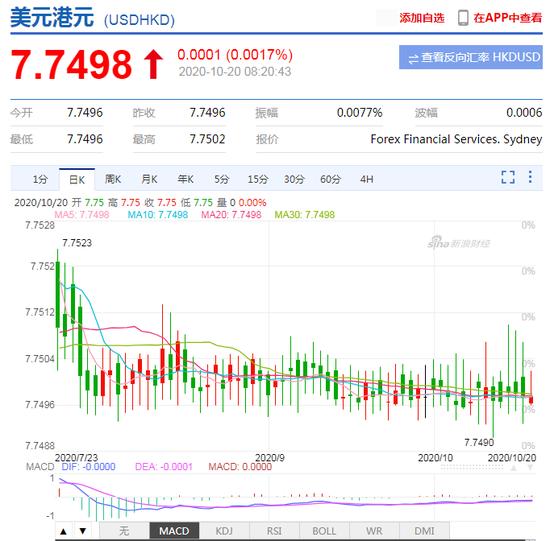 大型IPO推升港元需求 今年香港金管局干预规模创下新记录-中国外汇交易中心网站