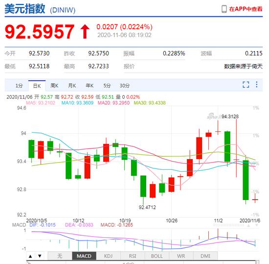 美元指数大跌!黄金大涨 离岸人民币一度升破6.60,投资外汇
